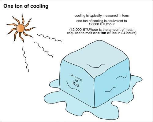 one ton of ice